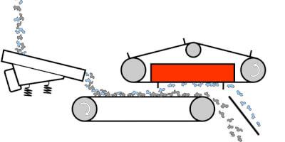 Závěsné magnetické separátory  - princip činnosti