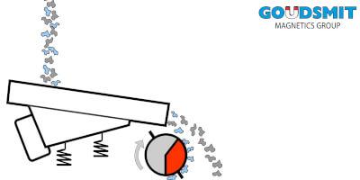 Bubnový magnetický separátor - princip činnosti