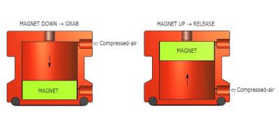Magnetické unašeče - princip činnosti