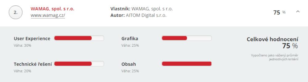 Vyhodnocení_WAMAG.png